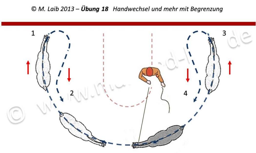 TGT Übung 18  Handwechsel, Schulterkontrolle, Anhalten, Ruhe- und Komfortzone an der Bande - Grafik aus meinem Kurshandbuch © Manfred Laib