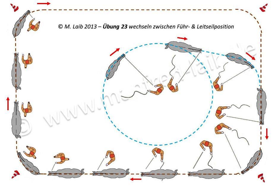 TGT Übung 23 wechseln zwischen Führ- & Leitseilposition - Grafik aus meinem Kurshandbuch © Manfred Laib