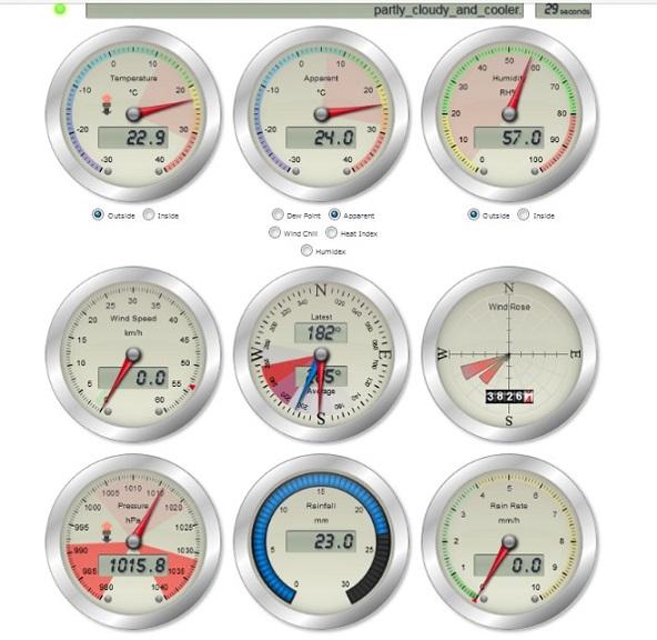 """seit Mitte Oktober hat es endlich 23 Liter pro m² geregnet, trotzdem sind es """"für uns"""" durchaus sommerliche Werte am 11. November © Wetterstation Lefteris Delastik"""