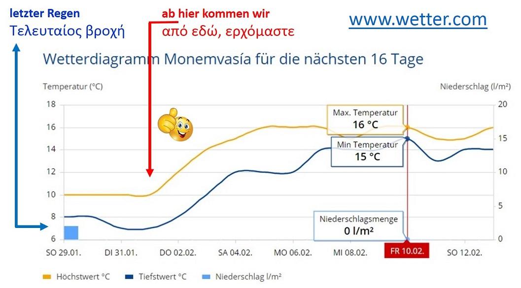 wir kommen nach Nomia / Monemvasia und das Wetter wird prima !!